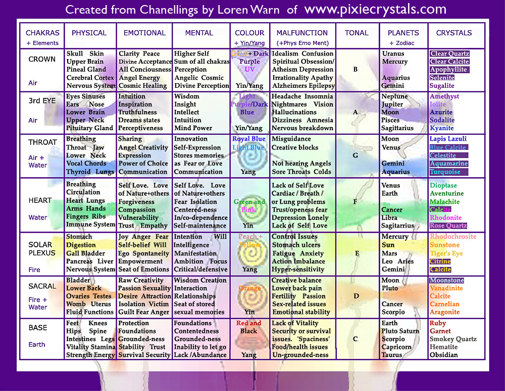 THE CHAKRA CHART - PLEASE USE BUT ALWAYS INCLUDE LINK TO SOURCE